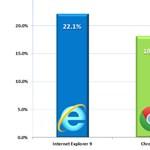 IE vagy Chrome - ebből választanak a Win7 felhasználók