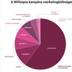 Így költötte el kampánypénzeit a Momentum – kördiagram