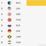 A Google szerint igazságtalan Magyarország olimpiai helyezése, jobbat érdemlünk
