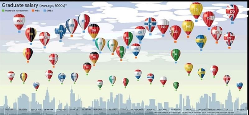 Sereghajtók vagyunk - ennyit keresnek az üzleti mesterszakosok itthon és külföldön