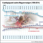 Infografika: hány pedagógus dolgozik az országban?