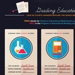 A nap infografikája: mitől működik jól egy oktatási rendszer?