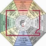 Turbózza fel párkapcsolatát lakberendezési trükkökkel! Gyakorlati Feng Shui