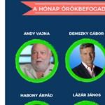 Fogadja örökbe Orbánt, Gyurcsányt vagy Tiborczot