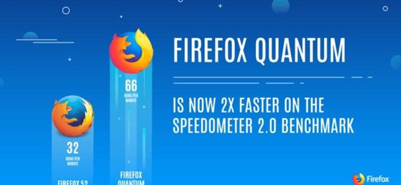 Csinált a Mozilla egy teljesen új Firefox böngészőt, ami kenterbe verheti a Chrome-ot