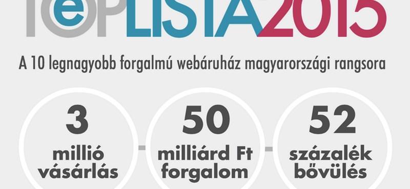 1400 webshop van az országban, itt a toplista a 10 legnagyobbról